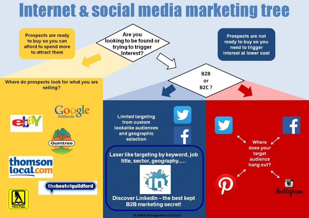 Internet & social media marketing tree Infographic