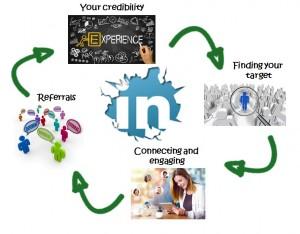 The LinkedIn Business Advantage